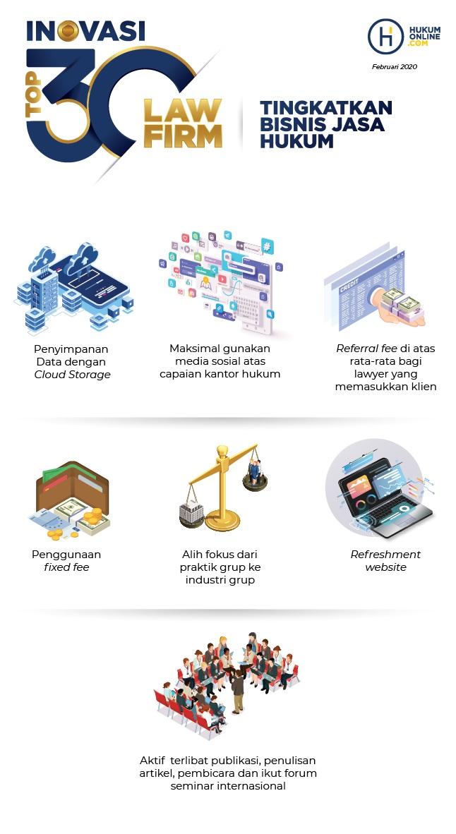 Top inovasi 30 law firm tingkatkan bisnis jasa hukum