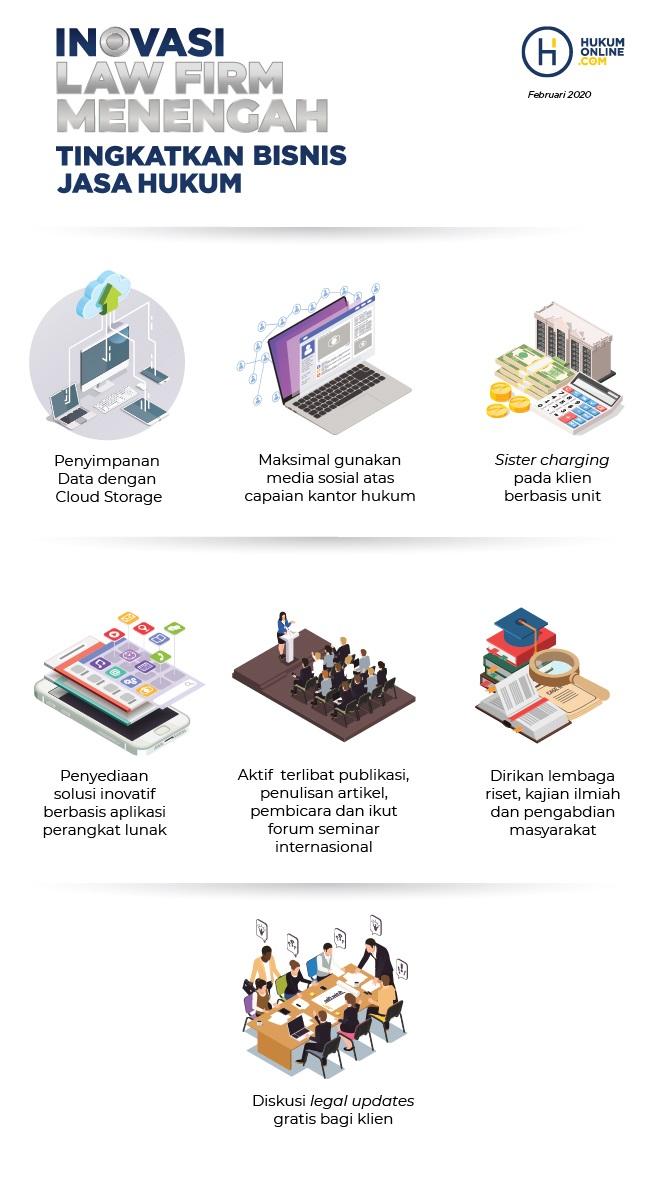 Inovasi Law Firm Menengah