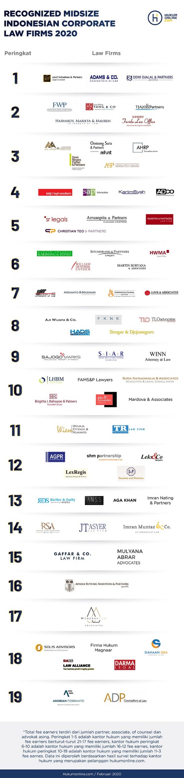 Recognized Midsize Indonesian Corporate Law Firms 2020