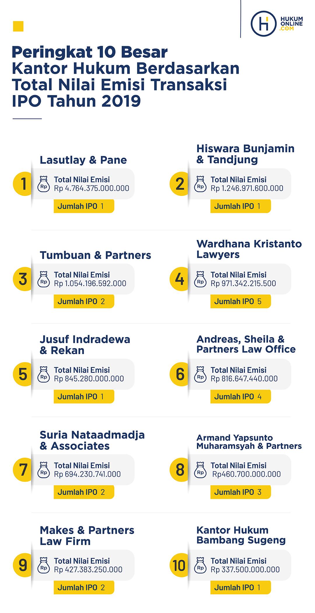 Peringkat 10 Besar Kantor Hukum