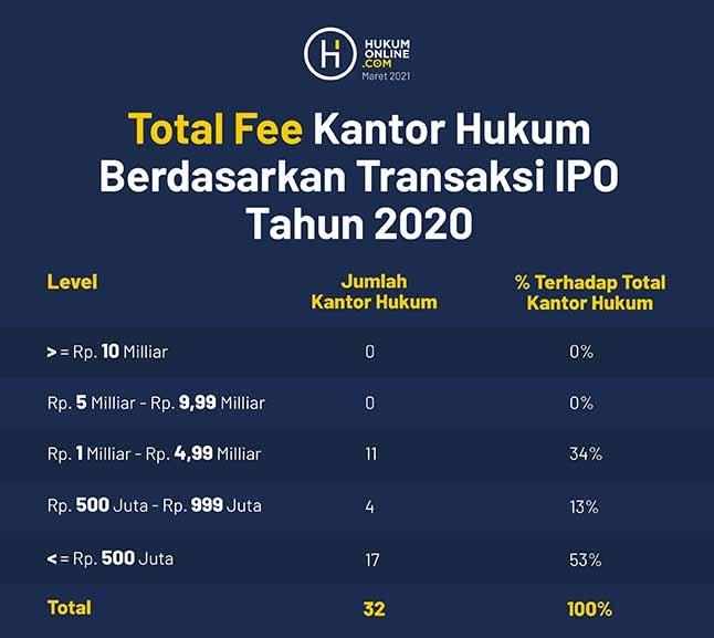 Total Fee Kantor Hukum Berdasarkan Transaksi IPO Tahun 2020