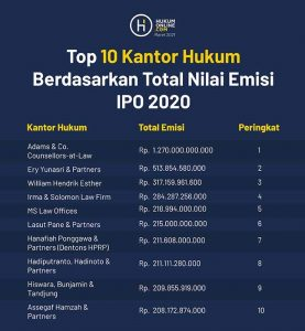 Top 10 Kantor Hukum Berdasarkan Total Nilai Emisi IPO 2020