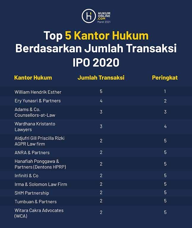 Top 5 Kantor Hukum Berdasarkan Jumlah Transaksi IPO 2020