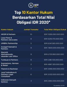 Top 10 Kantor Hukum Berdasarkan Total Nilai Obligasi IDR 2020