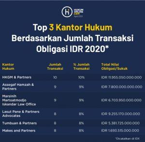 Top 3 Kantor Hukum Berdasarkan Jumlah Transaksi Obligasi IDR 2020
