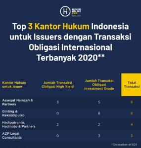 Top 3 kantor hukum Indonesia untuk Issuers dengan transaksi obligasi internasional terbanyak 2020