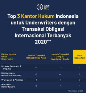 Top 3 kantor hukum underwriters dengan transaksi obligasi internasional terbanyak 2020